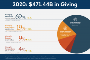 A chart of giving statistics for 2020 from Giving USA Data